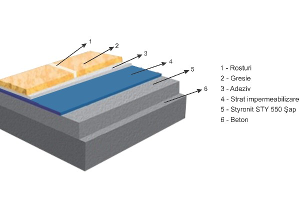 Șapă termoizolantă Perlit STYRONIT
